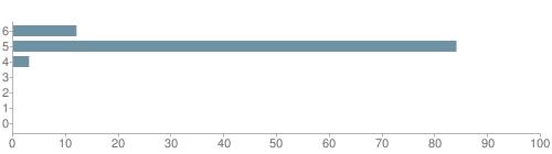 Chart?cht=bhs&chs=500x140&chbh=10&chco=6f92a3&chxt=x,y&chd=t:12,84,3,0,0,0,0&chm=t+12%,333333,0,0,10|t+84%,333333,0,1,10|t+3%,333333,0,2,10|t+0%,333333,0,3,10|t+0%,333333,0,4,10|t+0%,333333,0,5,10|t+0%,333333,0,6,10&chxl=1:|other|indian|hawaiian|asian|hispanic|black|white